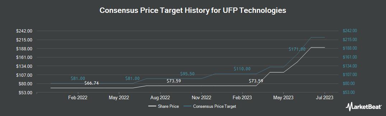 Price Target History for UFP Technologies (NASDAQ:UFPT)