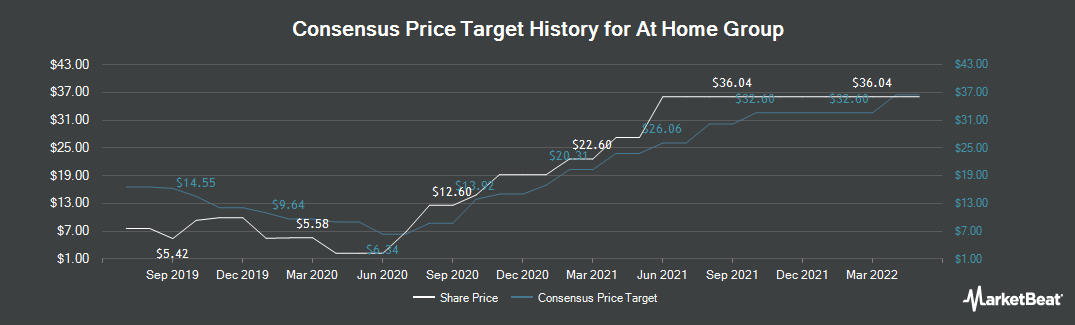 Price Target History for At Home (NYSE:HOME)