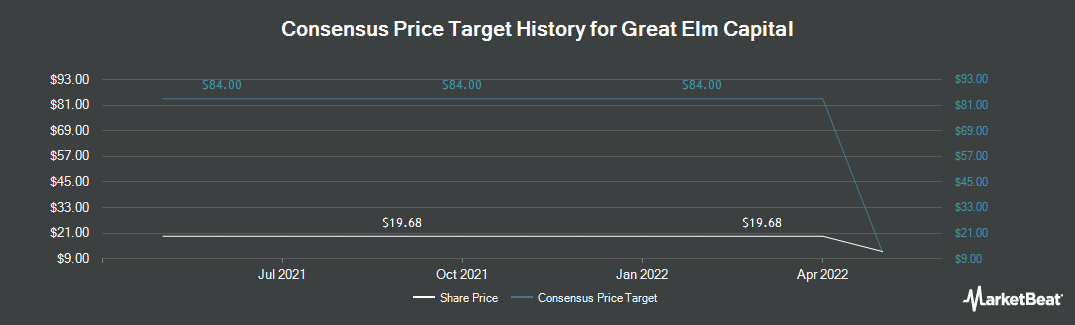 Price Target History for Great Elm Capital (NASDAQ:GECC)