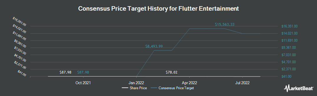 Price Target History for Paddy Power Bet (OTCMKTS:PDYPY)