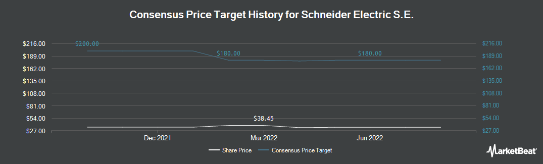 Price Target History for Schneider Electric (OTCMKTS:SBGSY)