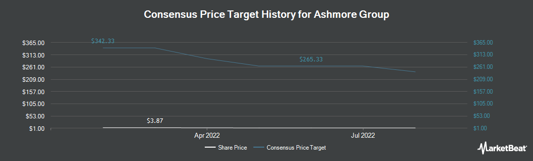 Price Target History for Ashmore Group (OTCMKTS:AJMPF)