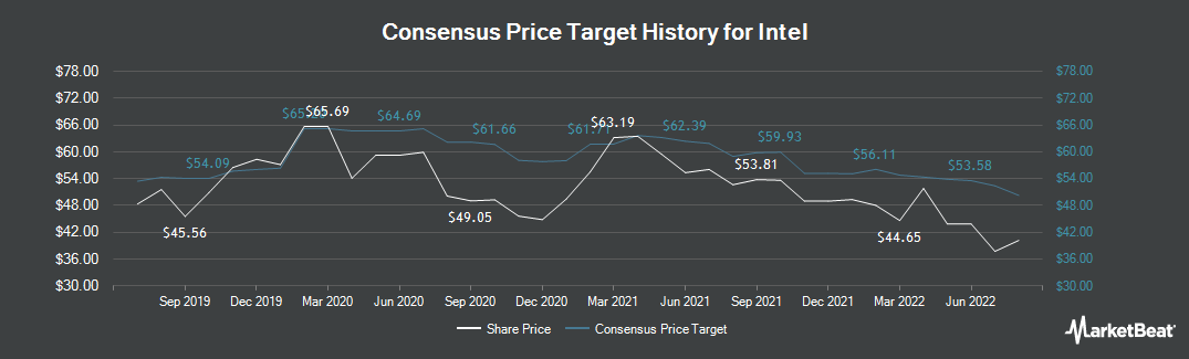 Price Target History for Intel (NASDAQ:INTC)
