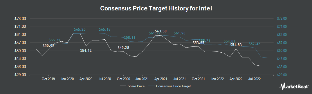 Price Target History for Intel Corporation (NASDAQ:INTC)
