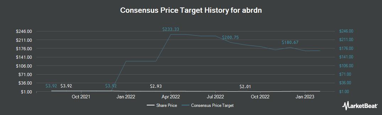 Price Target History for Std Life Aberdeen (OTCMKTS:SLFPF)