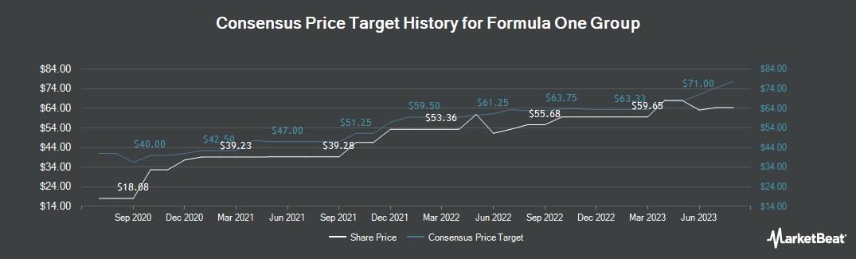 Price Target History for Liberty Media Formula One Series A (NASDAQ:FWONA)