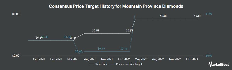 Price Target History for Mountain Province Diamonds (TSE:MPVD)