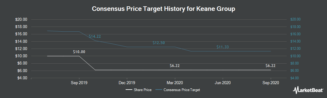 Price Target History for Keane Group (NYSE:FRAC)
