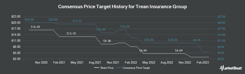 Price Target History for TiGenix (NASDAQ:TIG)