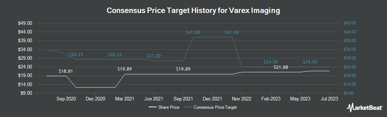 Price Target History for Varex Imaging (NASDAQ:VREX)
