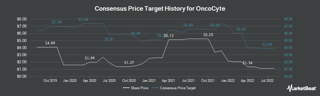 Price Target History for OncoCyte Corp (NYSEAMERICAN:OCX)