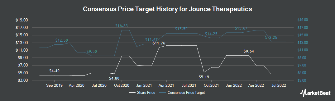 Price Target History for Jounce Therapeutics (NASDAQ:JNCE)