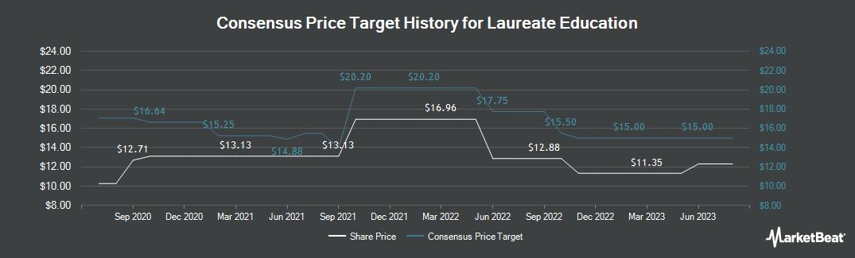 Price Target History for Laureate Education (NASDAQ:LAUR)