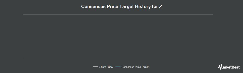 Price Target History for Yahoo Japan Cp (OTCMKTS:YAHOY)