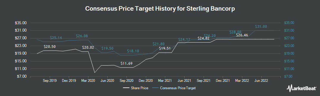 Price Target History for Sterling Bancorp (NYSE:STL)