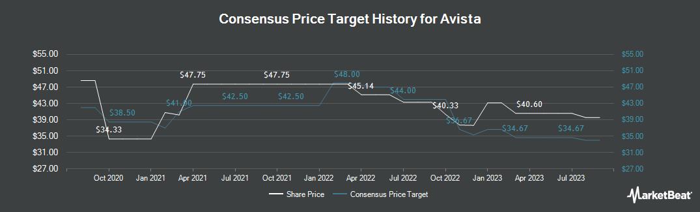 Price Target History for Avista (NYSE:AVA)