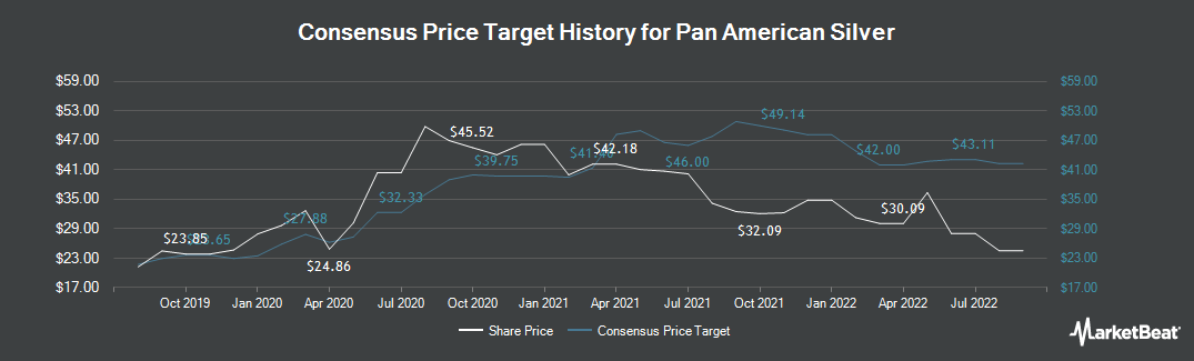 Price Target History for Pan American Silver (TSE:PAAS)