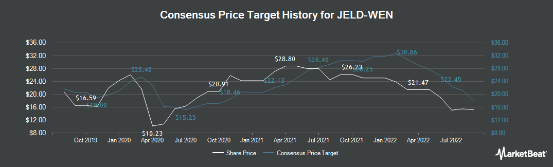 Price Target History for JELD-WEN Holding (NYSE:JELD)