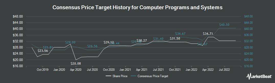 Price Target History for Computer Programs and Systems (NASDAQ:CPSI)