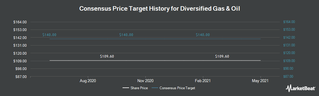 Price Target History for Diversified Gas & Oil (LON:DGOC)