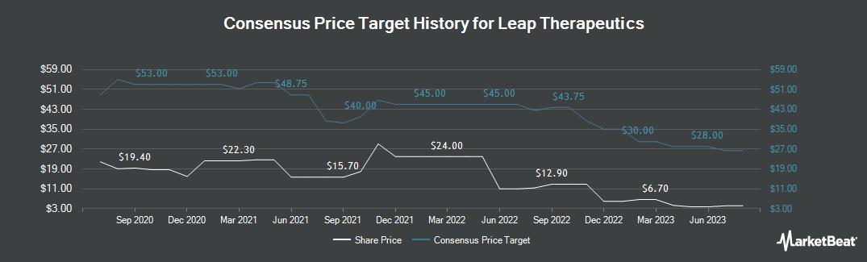 Price Target History for Leap Therapeutics (NASDAQ:LPTX)
