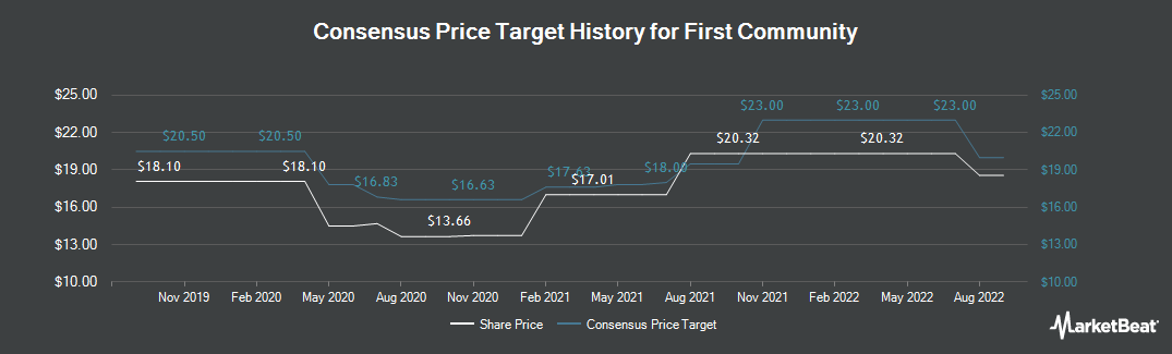 Price Target History for First Community (NASDAQ:FCCO)