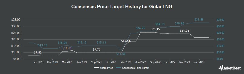 Price Target History for Golar LNG (NASDAQ:GLNG)