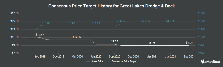 Price Target History for Great Lakes Dredge & Dock (NASDAQ:GLDD)