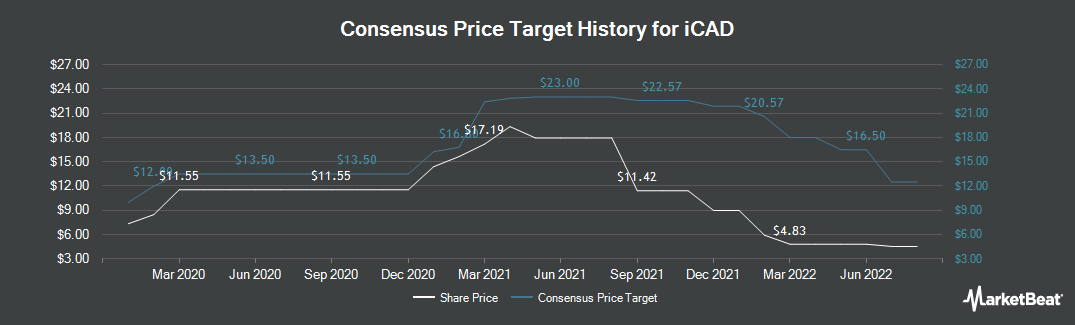 Price Target History for iCAD (NASDAQ:ICAD)