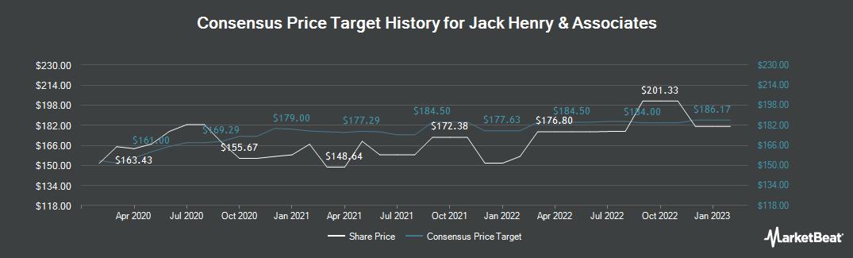 Price Target History for Jack Henry & Associates (NASDAQ:JKHY)
