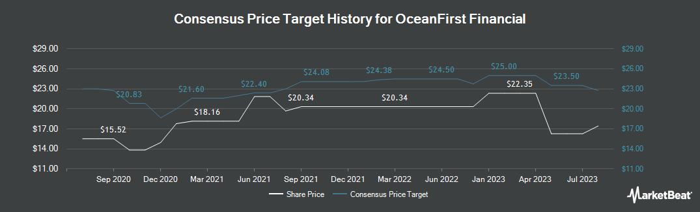 Price Target History for OceanFirst Financial (NASDAQ:OCFC)