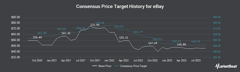 Price Target History for eBay (NASDAQ:EBAY)