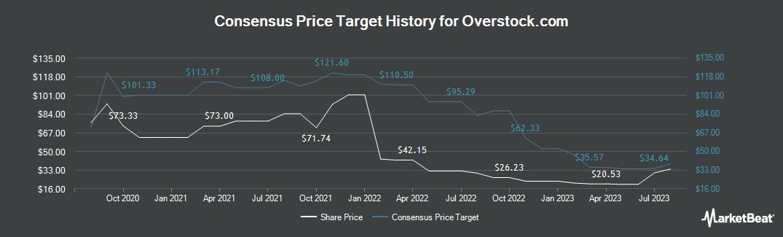 Price Target History for Overstock.com (NASDAQ:OSTK)