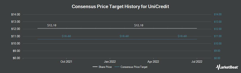 Price Target History for UniCredit (OTCMKTS:UNCFF)