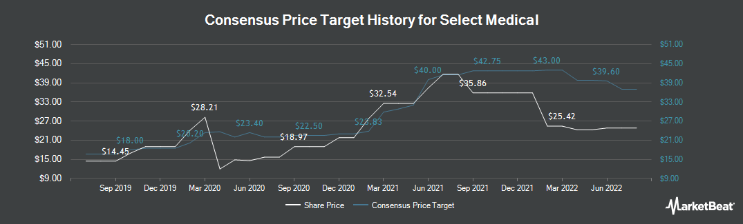Price Target History for Select Medical (NYSE:SEM)