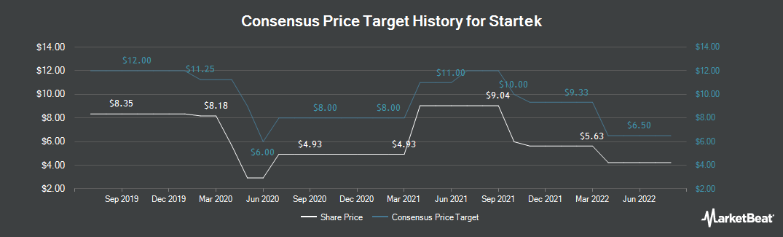 Price Target History for StarTek (NYSE:SRT)