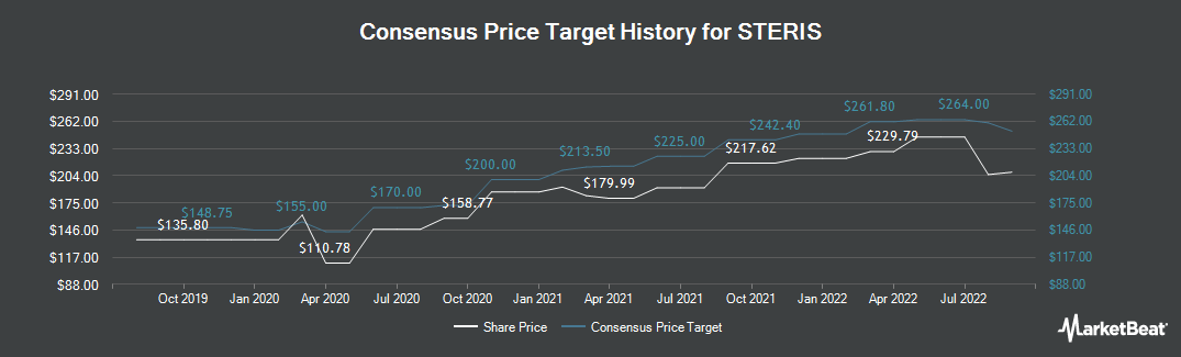 Price Target History for Steris (NYSE:STE)