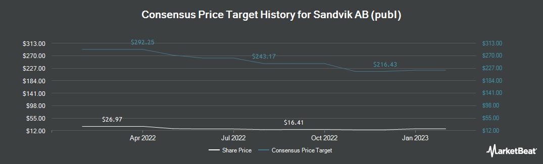 Price Target History for Sandvik (OTCMKTS:SDVKY)