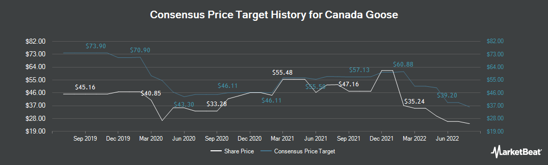 Price Target History for Canada Goose (TSE:GOOS)