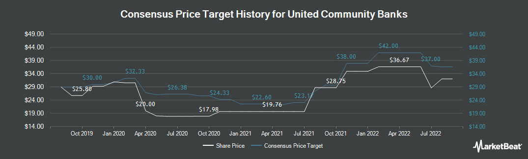 Price Target History for United Community Banks (NASDAQ:UCBI)