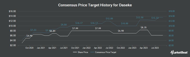 Price Target History for Daseke (NASDAQ:DSKE)