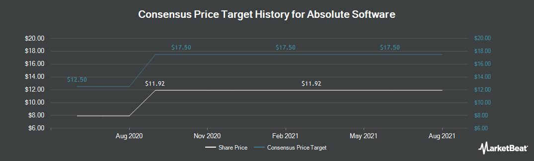 Price Target History for Absolute Software Corporation (OTCMKTS:ALSWF)