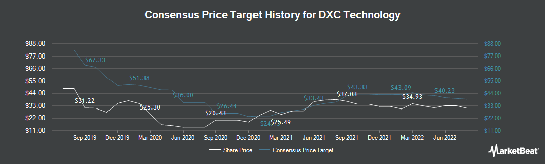 Price Target History for DXC Technology Company. (NYSE:DXC)