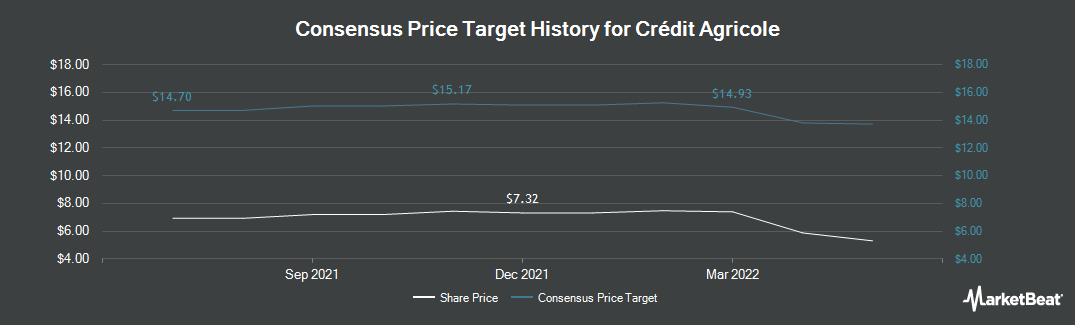 Price Target History for Credit Agricole (OTCMKTS:CRARY)