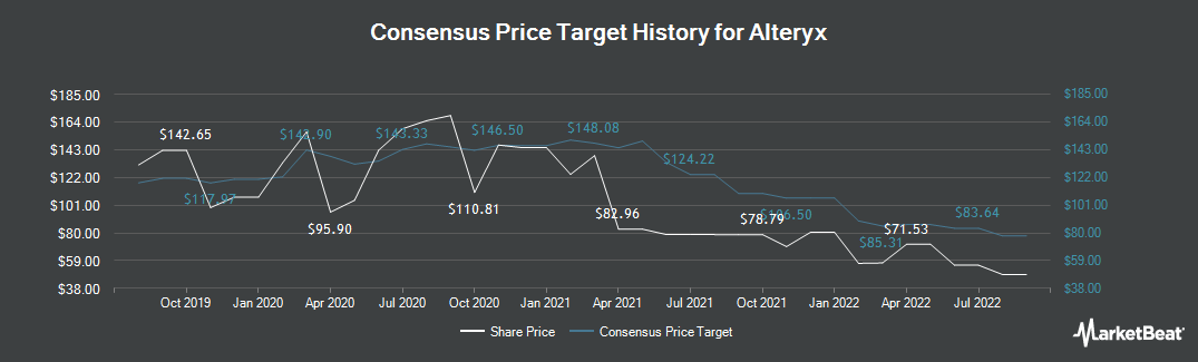 Price Target History for Alteryx (NYSE:AYX)