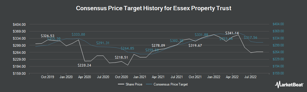 Price Target History for Essex Property Trust (NYSE:ESS)