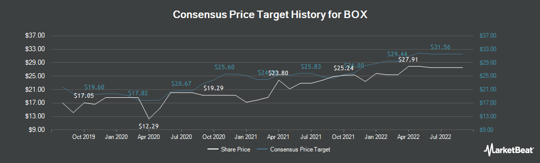 Price Target History for BOX (NYSE:BOX)