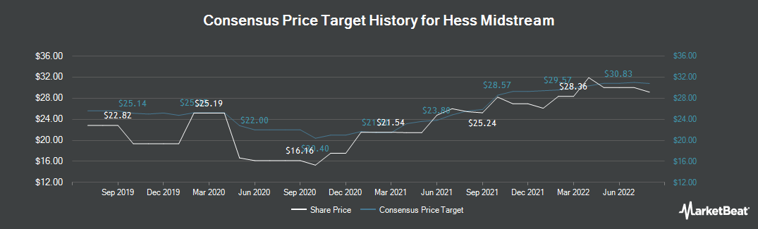 Price Target History for Hess Midstream Partners LP (NYSE:HESM)