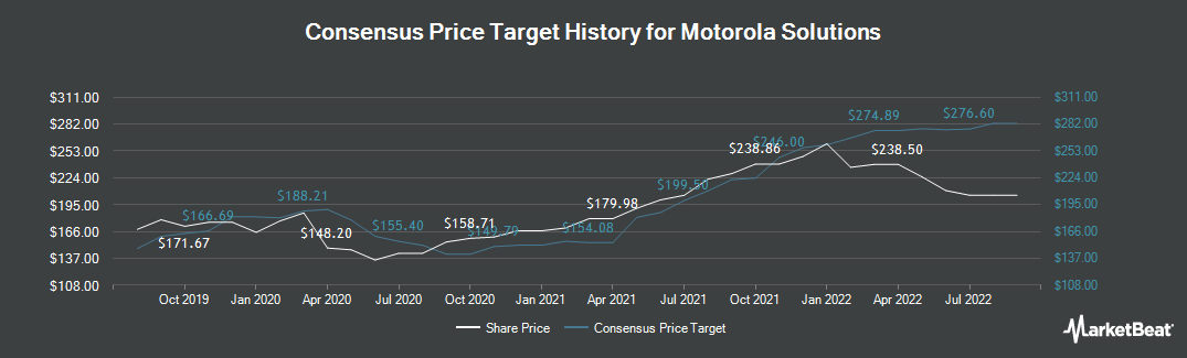 Price Target History for Motorola Solutions (NYSE:MSI)