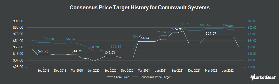 Price Target History for Commvault (NASDAQ:CVLT)